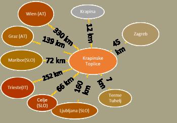 Krapinske Toplice - Zagreb: 45 km, 45 minuta         Krapinske Toplice - Terme Tuhelj: 7 km, 10 minuta         Krapinske Toplice - Krapina: 15 km, 15 minuta         Krapinske Toplice - Zabok: 12 km, 10 minuta